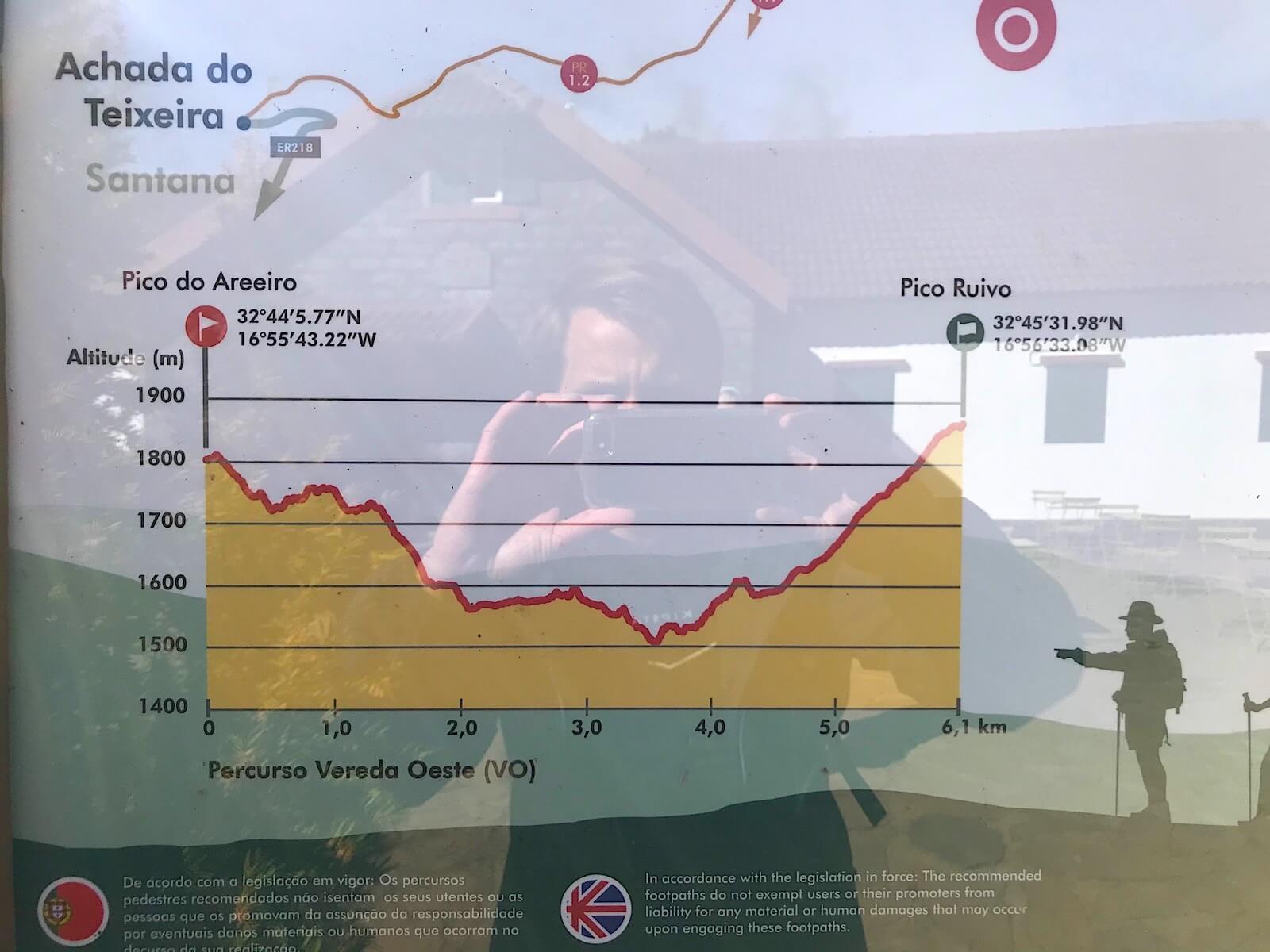 Hoogteverschil op hike PR1 Pico do Areeiro naar Pico Ruivo